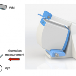 A Comparison Between Refraction From an Adaptive Optics Visual Simulator and Clinical Refractions